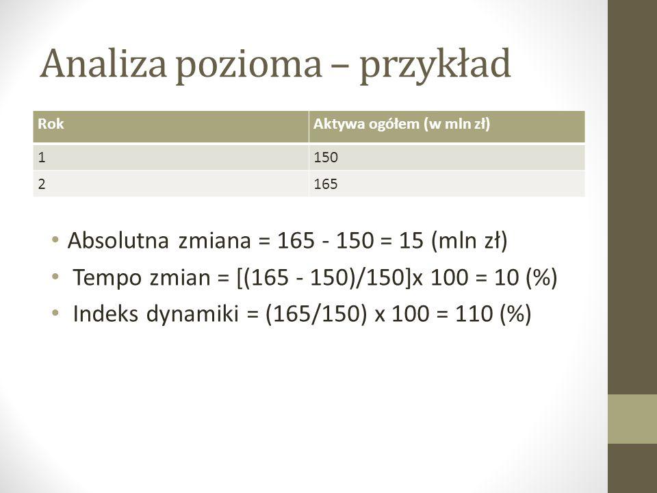 Analiza pozioma – przykład RokAktywa ogółem (w mln zł) 1150 2165 Absolutna zmiana = 165 - 150 = 15 (mln zł) Tempo zmian = [(165 - 150)/150]x 100 = 10