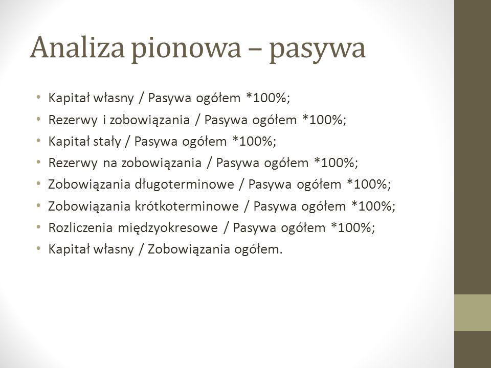 Analiza pionowa – pasywa Kapitał własny / Pasywa ogółem *100%; Rezerwy i zobowiązania / Pasywa ogółem *100%; Kapitał stały / Pasywa ogółem *100%; Reze