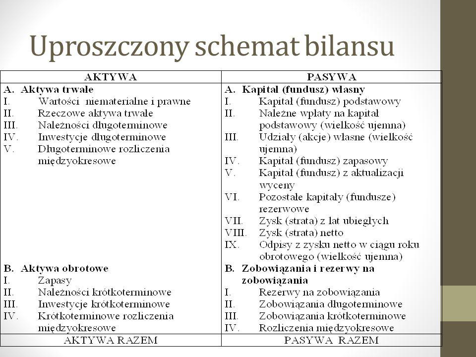 Uproszczony schemat bilansu