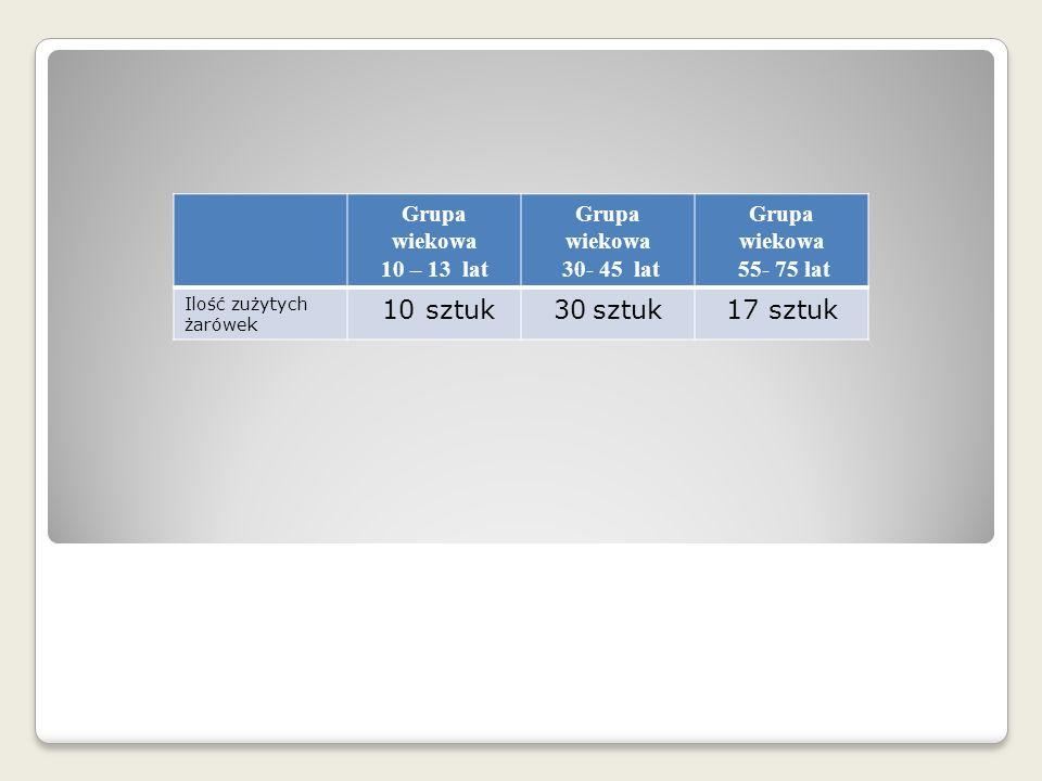 Grupa wiekowa 10 – 13 lat Grupa wiekowa 30- 45 lat Grupa wiekowa 55- 75 lat Ilość zużytych żarówek 10 sztuk30sztuk17 sztuk