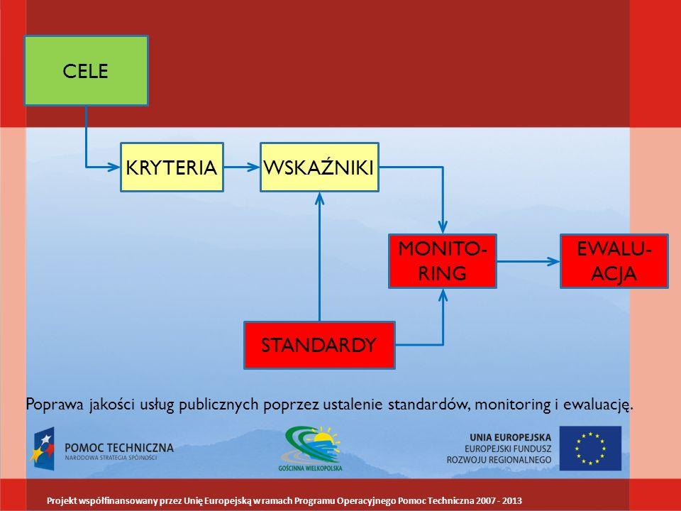 CELE KRYTERIAWSKAŹNIKI STANDARDY MONITO- RING EWALU- ACJA Poprawa jakości usług publicznych poprzez ustalenie standardów, monitoring i ewaluację.