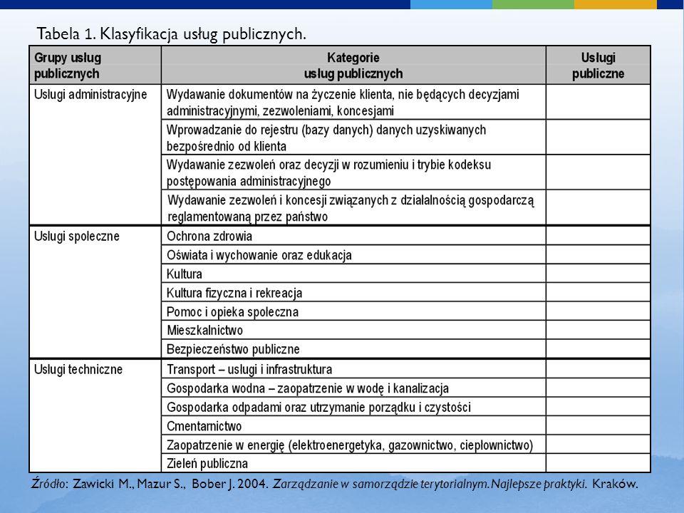 Tabela 1. Klasyfikacja usług publicznych. Źródło: Zawicki M., Mazur S., Bober J. 2004. Zarządzanie w samorządzie terytorialnym. Najlepsze praktyki. Kr