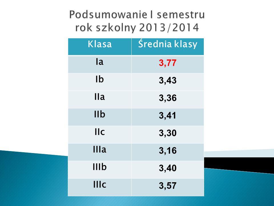 KlasaŚrednia klasy Ia 3,77 Ib 3,43 IIa 3,36 IIb 3,41 IIc 3,30 IIIa 3,16 IIIb 3,40 IIIc 3,57