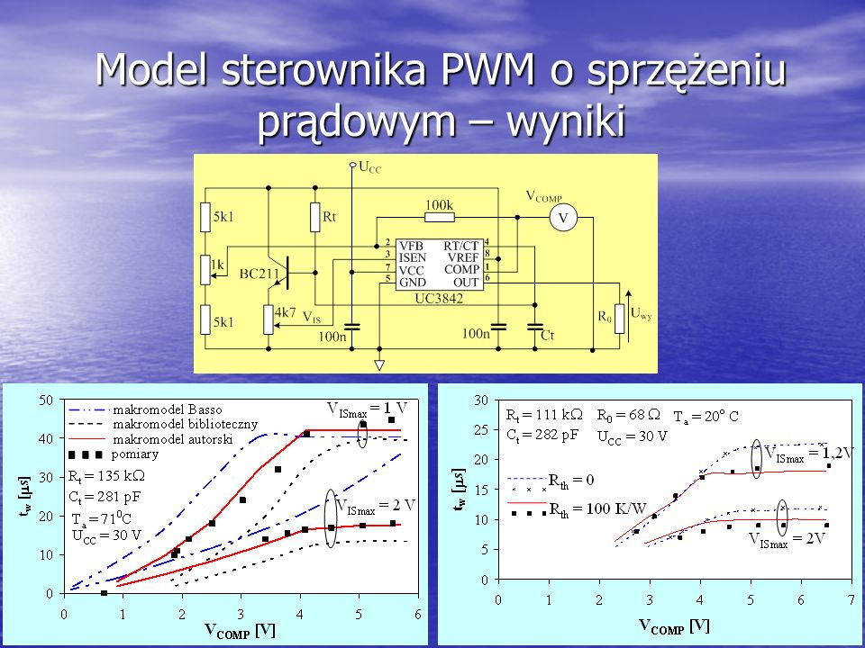 23 Model sterownika PWM o sprzężeniu prądowym – wyniki
