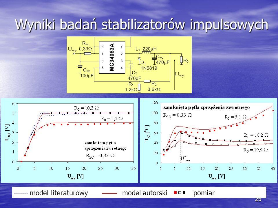 25 Wyniki badań stabilizatorów impulsowych model literaturowy model autorski pomiar
