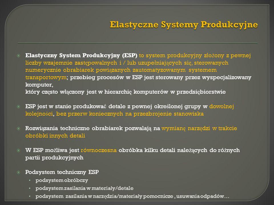Elastyczny System Produkcyjny (ESP) to system produkcyjny z ł o ż ony z pewnej liczby wzajemnie zast ę powalnych i / lub uzupe ł niaj ą cych si ę, sterowanych numerycznie obrabiarek powi ą zanych zautomatyzowanym systemem transportowym; przebieg procesów w ESP jest sterowany przez wyspecjalizowany komputer, który cz ę sto w łą czony jest w hierarchi ę komputerów w przedsi ę biorstwie ESP jest w stanie produkowa ć detale z pewnej okre ś lonej grupy w dowolnej kolejno ś ci, bez przerw koniecznych na przezbrojenie stanowiska Rozwi ą zania techniczne obrabiarek pozwalaj ą na wymian ę narz ę dzi w trakcie obróbki innych detali W ESP mo ż liwa jest równoczesna obróbka kilku detali nale żą cych do ró ż nych partii produkcyjnych Podsystem techniczny ESP podsystem obróbczy podsystem zasilania w materia ł y/detale podsystem zasilania w narz ę dzia/materia ł y pomocnicze, usuwania odpadów…