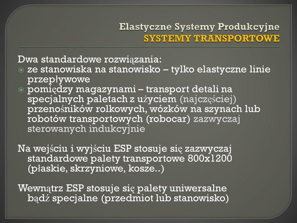Dwa standardowe rozwi ą zania: ze stanowiska na stanowisko – tylko elastyczne linie przep ł ywowe pomi ę dzy magazynami – transport detali na specjalnych paletach z u ż yciem (najcz ęś ciej) przeno ś ników rolkowych, wózków na szynach lub robotów transportowych (robocar) zazwyczaj sterowanych indukcyjnie Na wej ś ciu i wyj ś ciu ESP stosuje si ę zazwyczaj standardowe palety transportowe 800x1200 (p ł askie, skrzyniowe, kosze..) Wewn ą trz ESP stosuje si ę palety uniwersalne b ą d ź specjalne (przedmiot lub stanowisko)
