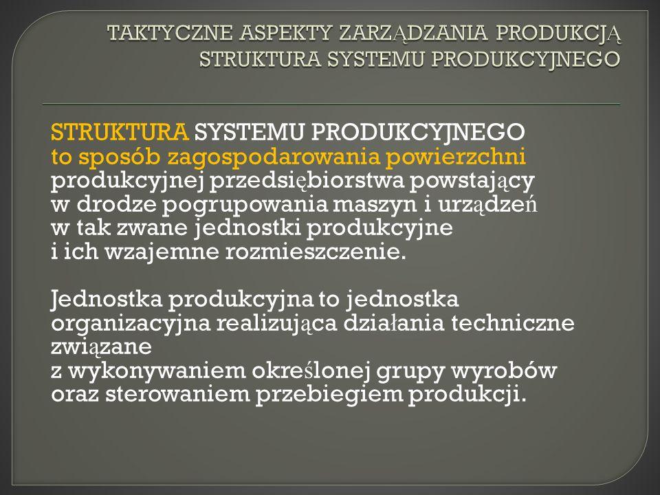STRUKTURA SYSTEMU PRODUKCYJNEGO to sposób zagospodarowania powierzchni produkcyjnej przedsi ę biorstwa powstaj ą cy w drodze pogrupowania maszyn i urz ą dze ń w tak zwane jednostki produkcyjne i ich wzajemne rozmieszczenie.