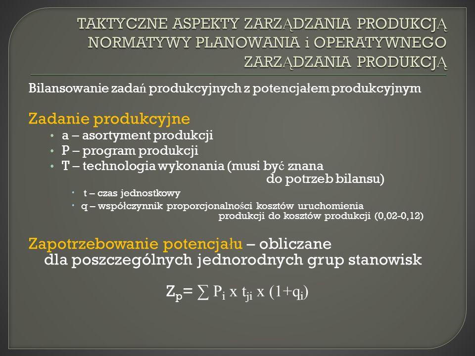 Bilansowanie zada ń produkcyjnych z potencja ł em produkcyjnym Zadanie produkcyjne a – asortyment produkcji P – program produkcji T – technologia wykonania (musi by ć znana do potrzeb bilansu) t – czas jednostkowy q – wspó ł czynnik proporcjonalno ś ci kosztów uruchomienia produkcji do kosztów produkcji (0,02-0,12) Zapotrzebowanie potencja ł u – obliczane dla poszczególnych jednorodnych grup stanowisk Z p = P i x t ji x (1+q i )