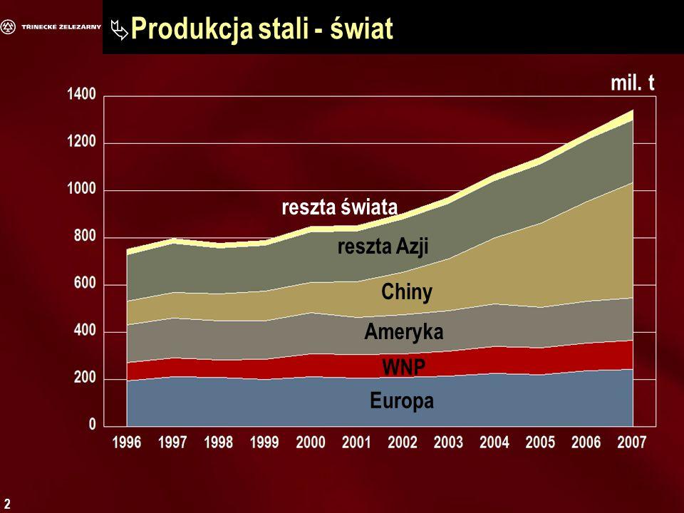 2 Produkcja stali - świat Europa reszta świata WNP Ameryka Chiny reszta Azji mil. t