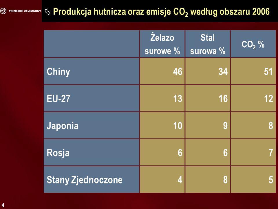 4 Produkcja hutnicza oraz emisje CO 2 według obszaru 2006 Żelazo surowe % Stal surowa % CO 2 % Chiny463451 EU-27131612 Japonia1098 Rosja667 Stany Zjednoczone485