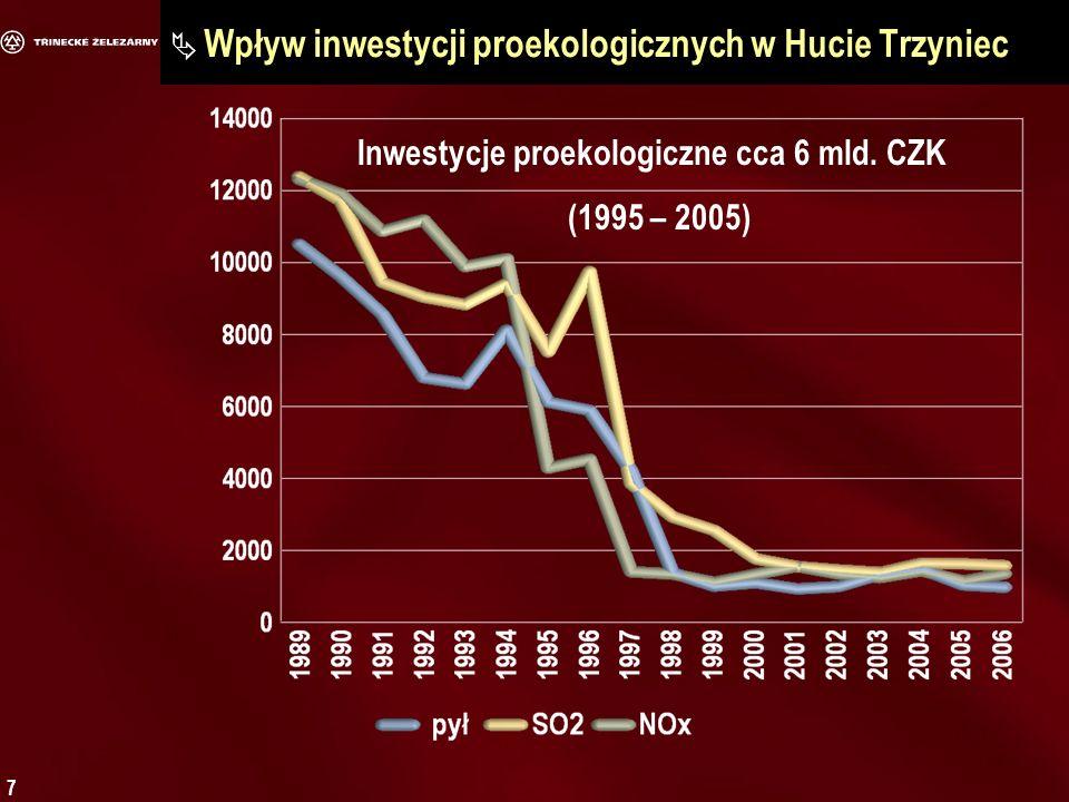 7 Wpływ inwestycji proekologicznych w Hucie Trzyniec Inwestycje proekologiczne cca 6 mld.