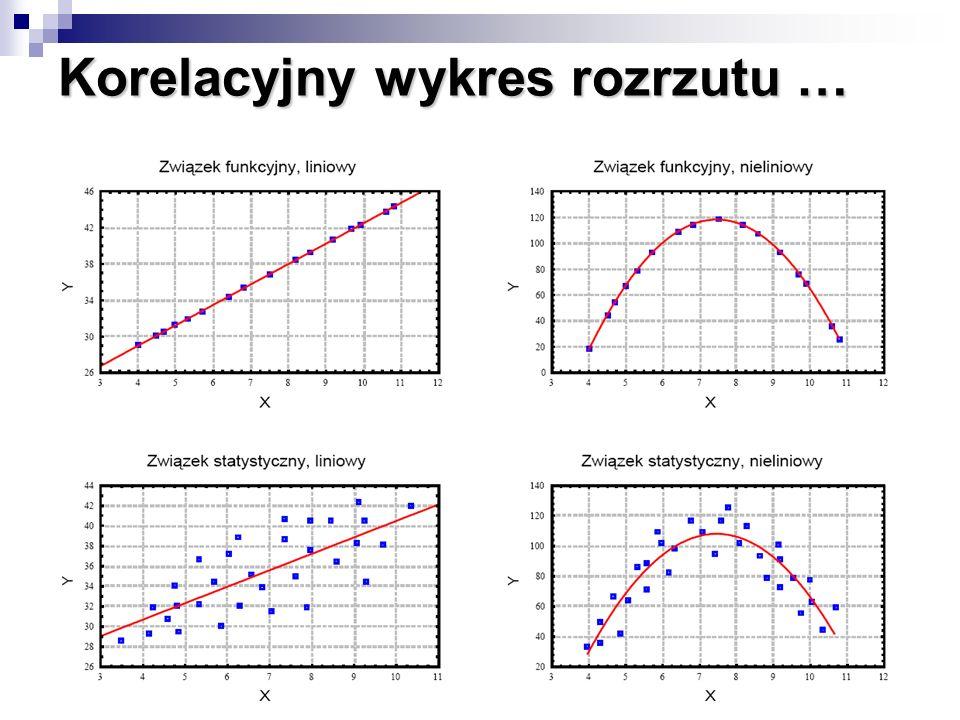 Korelacja … Korelacja dodatnia występuje wtedy, gdy wzrostowi wartości jednej cechy odpowiada wzrost średnich wartości drugiej cechy Korelacja ujemna występuje wtedy, gdy wzrostowi wartości jednej cechy odpowiada spadek wartości drugiej cechy Współczynnik korelacji Pearsona, który przyjmuje wartości z przedziału [-1,1] jest miarą związku liniowego między cechami Przy interpretacji współczynnika korelacji należy zawsze zdawać sobie sprawę z tego, że wartość współczynnika bliska zeru nie oznacza braku zależności, a jedynie brak zależności liniowej