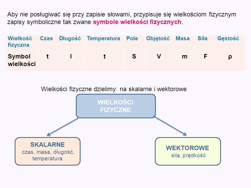 Aby nie posługiwać się przy zapisie słowami, przypisuje się wielkościom fizycznym zapisy symboliczne tak zwane symbole wielkości fizycznych. Wielkość