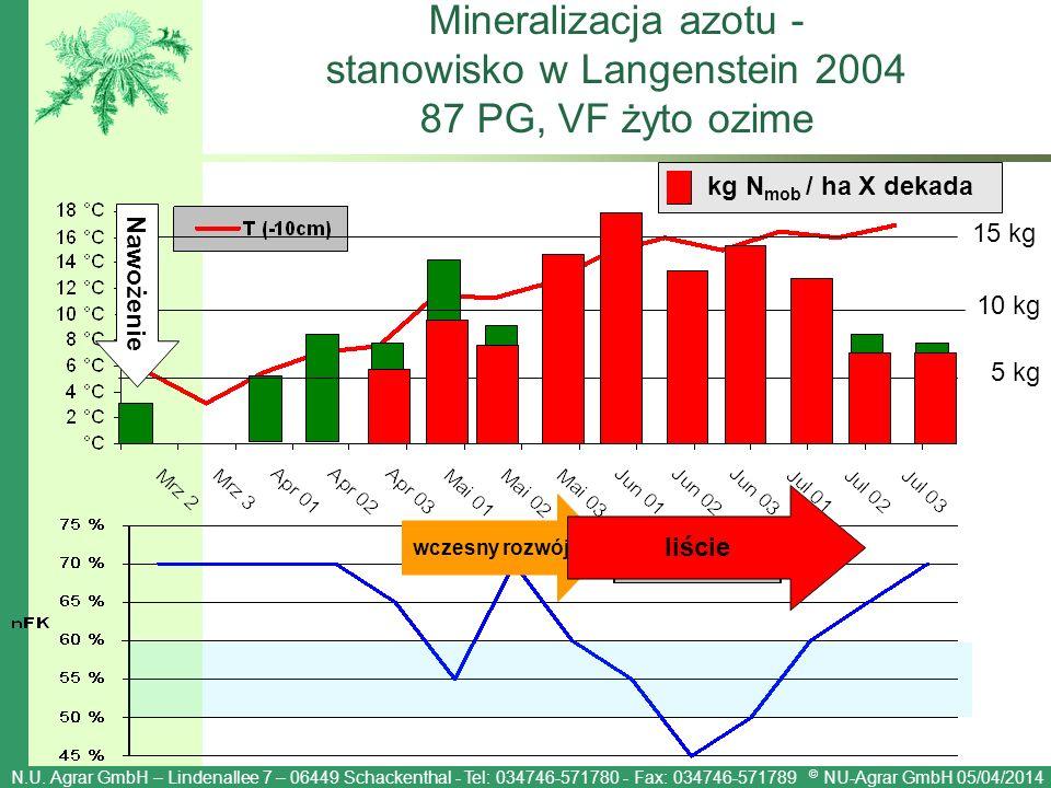 N.U. Agrar GmbH – Lindenallee 7 – 06449 Schackenthal - Tel: 034746-571780 - Fax: 034746-571789 © NU-Agrar GmbH 05/04/2014 15 kg 10 kg 5 kg Mineralizac