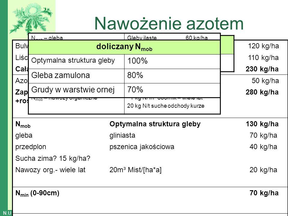 N.U. Agrar GmbH – Lindenallee 7 – 06449 Schackenthal - Tel: 034746-571780 - Fax: 034746-571789 © NU-Agrar GmbH 05/04/2014 Nawożenie azotem Bulwy burak