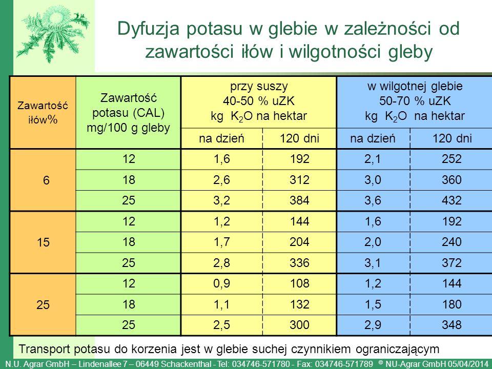 N.U. Agrar GmbH – Lindenallee 7 – 06449 Schackenthal - Tel: 034746-571780 - Fax: 034746-571789 © NU-Agrar GmbH 05/04/2014 Dyfuzja potasu w glebie w za