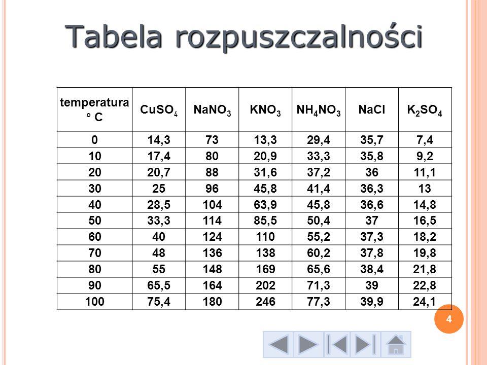 R OZWIĄZANIE ZADANIA 3 rozpuszczalność KNO 3 80°C180g/100g H 2 O 30°C46g/100g H 2 O t= 80°C 100g wody + 180g KNO 3 = 280g r – ru 200g r – ru – x 280g r – ru – 180 ____________________________________ x 128,6 t =30°C 100g H 2 O + 46g KNO 3 = 149g r – ru 200g r – ru – x 146g r – ru – 46g KNO 3 ____________________________________ x 63 128,6 – 63 = 65,6 15