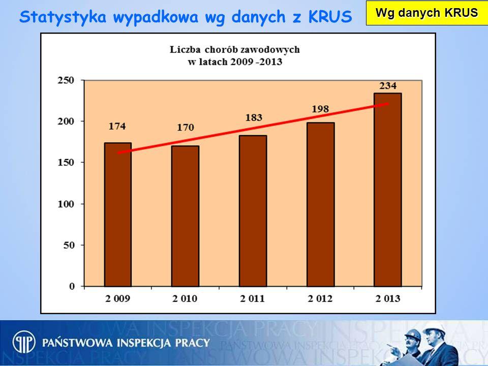 Wg danych KRUS Statystyka wypadkowa wg danych z KRUS