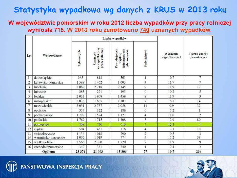 Statystyka wypadkowa wg danych z KRUS w 2013 roku W województwie pomorskim w roku 2012 liczba wypadków przy pracy rolniczej wyniosła 715. W 2013 roku