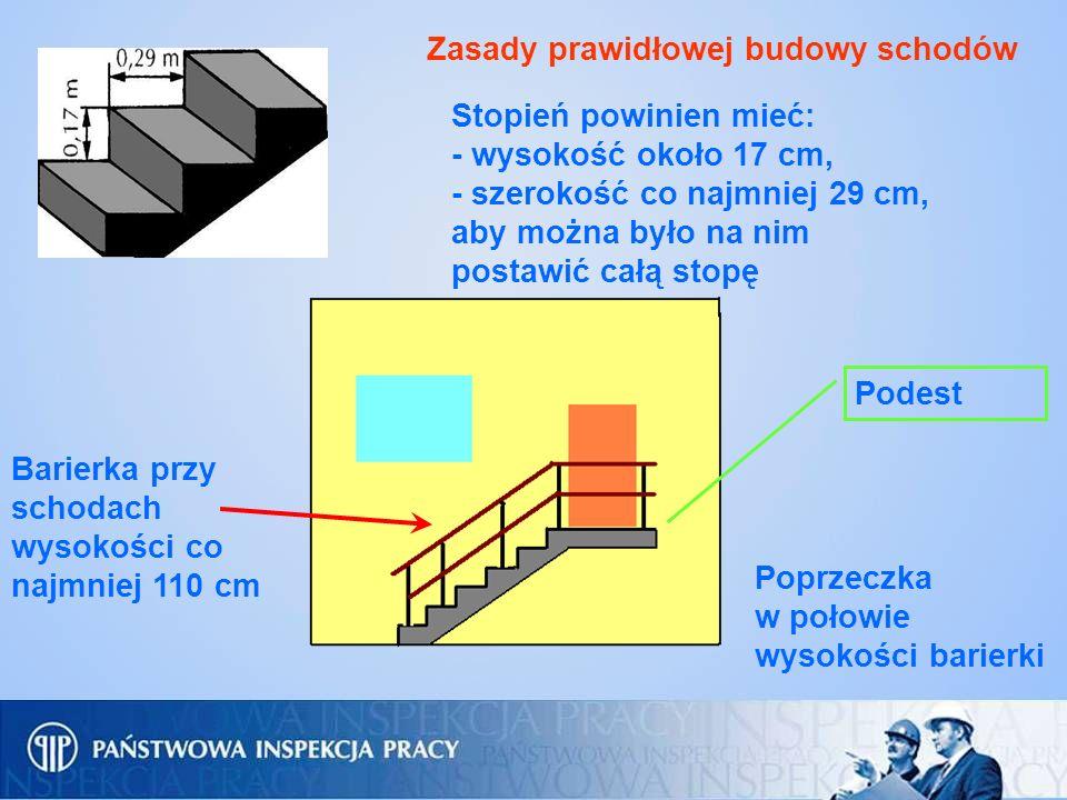 Zasady prawidłowej budowy schodów Stopień powinien mieć: - wysokość około 17 cm, - szerokość co najmniej 29 cm, aby można było na nim postawić całą st