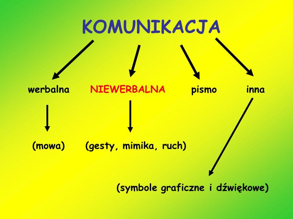 KOMUNIKACJA werbalna NIEWERBALNA pismo inna (mowa) (gesty, mimika, ruch) (symbole graficzne i dźwiękowe)