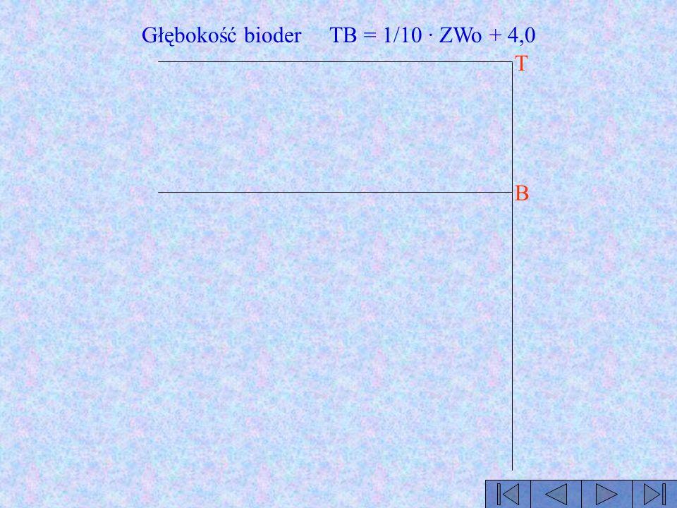 T B Głębokość bioder TB = 1/10 · ZWo + 4,0