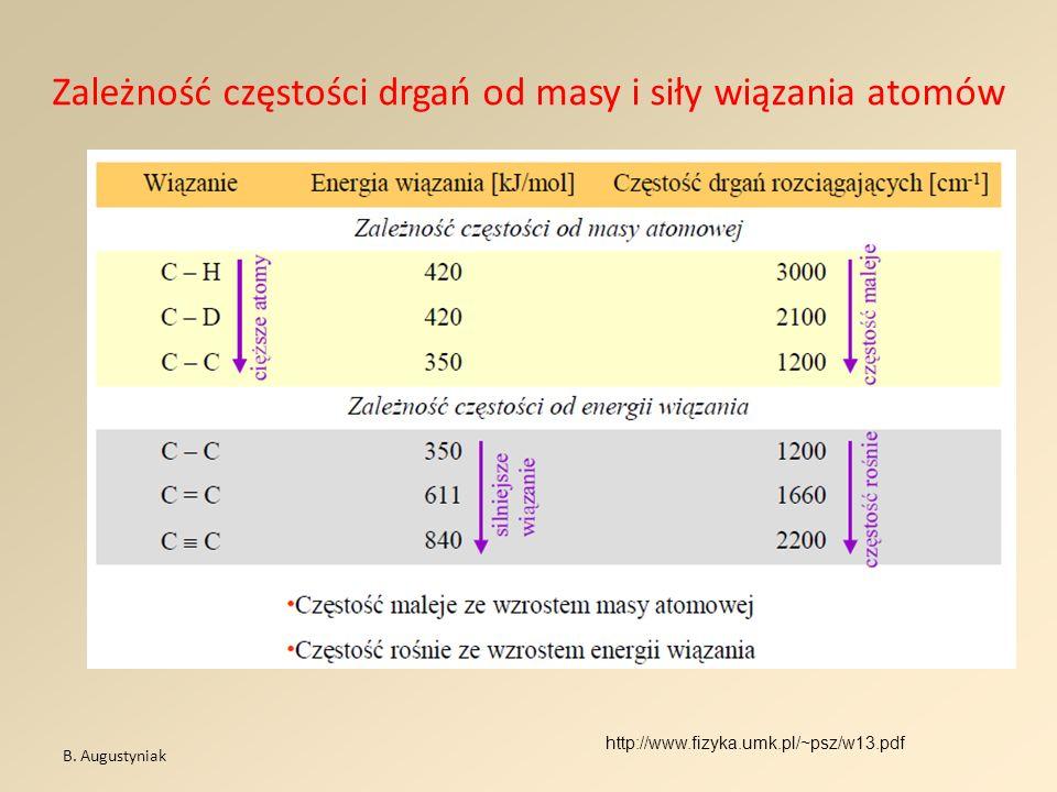 Zależność częstości drgań od masy i siły wiązania atomów B. Augustyniak http://www.fizyka.umk.pl/~psz/w13.pdf