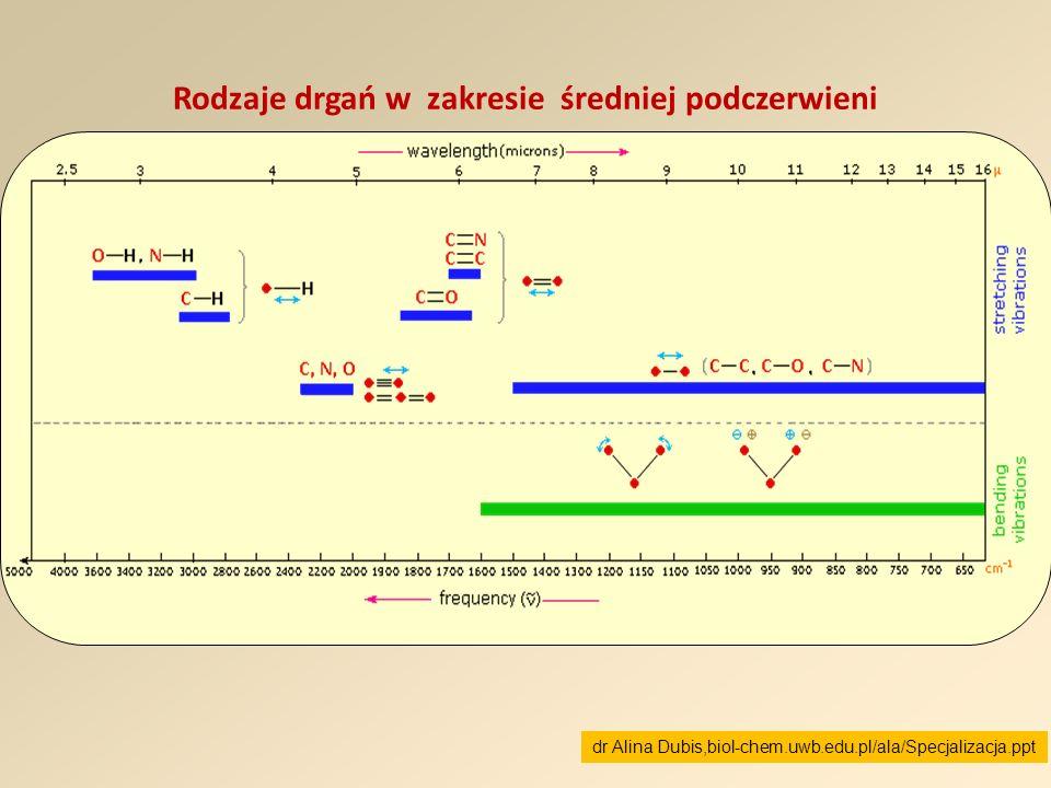 Rodzaje drgań w zakresie średniej podczerwieni dr Alina Dubis,biol-chem.uwb.edu.pl/ala/Specjalizacja.ppt