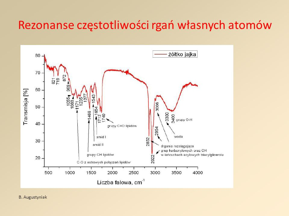 Rezonanse częstotliwości rgań własnych atomów B. Augustyniak