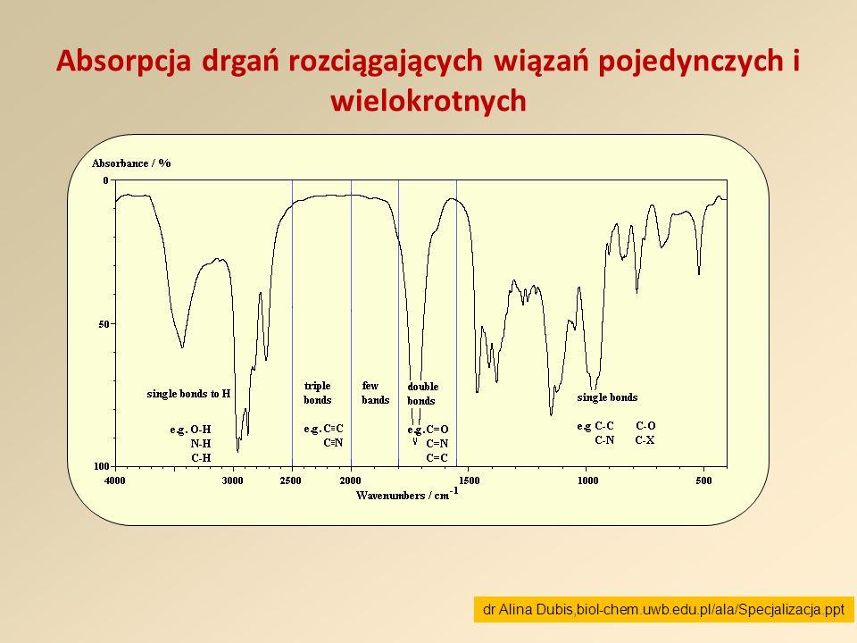 Absorpcja drgań rozciągających wiązań pojedynczych i wielokrotnych dr Alina Dubis,biol-chem.uwb.edu.pl/ala/Specjalizacja.ppt