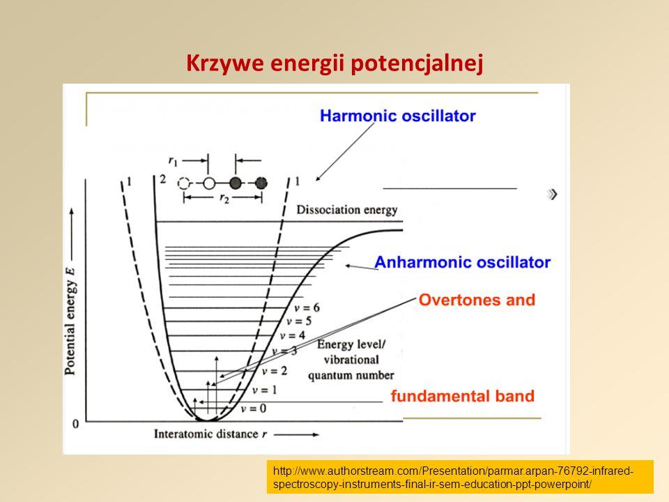 Krzywe energii potencjalnej http://www.authorstream.com/Presentation/parmar.arpan-76792-infrared- spectroscopy-instruments-final-ir-sem-education-ppt-