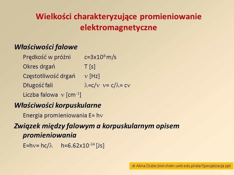 Wielkości charakteryzujące promieniowanie elektromagnetyczne Właściwości falowe Prędkość w próżni c=3x10 8 m/s Okres drgań T [s] Częstotliwość drgań [