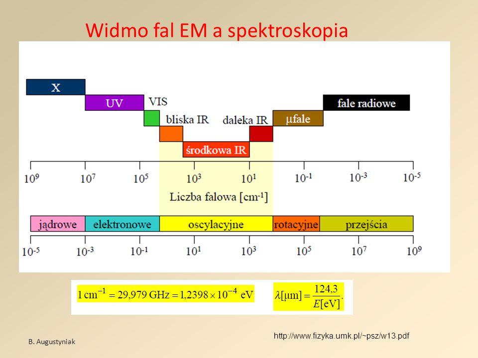 Widmo fal EM a spektroskopia B. Augustyniak http://www.fizyka.umk.pl/~psz/w13.pdf
