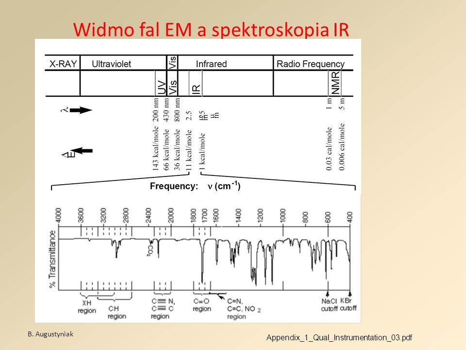 Widmo fal EM a spektroskopia IR B. Augustyniak Appendix_1_Qual_Instrumentation_03.pdf