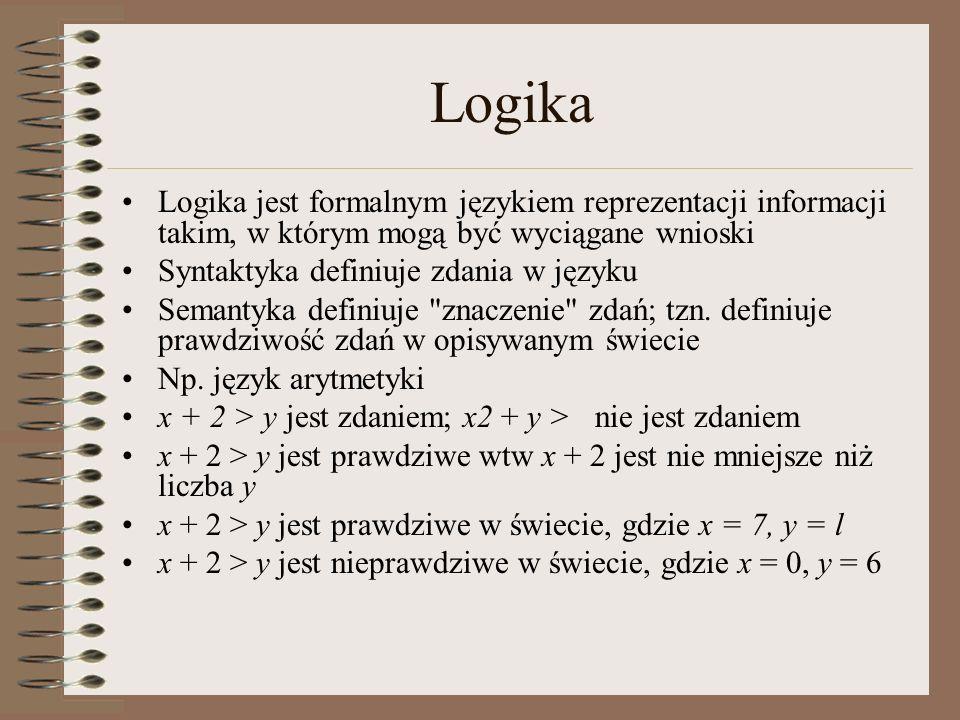 Logiczna konsekwencja Logiczna konsekwencja oznacza, że jeden fakt wynika z innego: KB  = α jest logiczną konsekwencją bazy wiedzy KB wtedy i tylko wtedy gdy jest prawdziwe we wszystkich światach, w których KB jest prawdziwe Np.