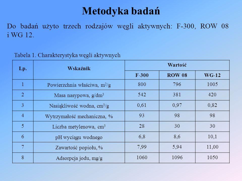 Metodyka badań Do badań użyto trzech rodzajów węgli aktywnych: F-300, ROW 08 i WG 12. Tabela 1. Charakterystyka węgli aktywnych Lp. Wskaźnik Wartość F