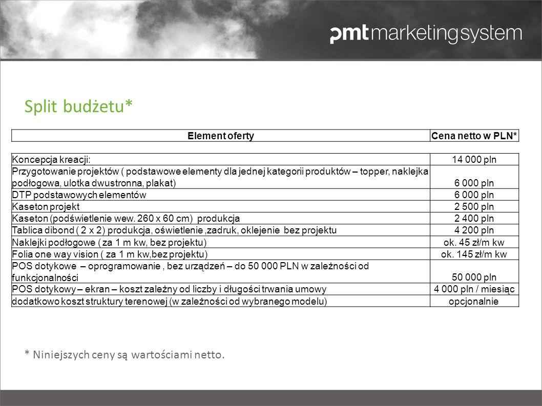 Element ofertyCena netto w PLN* Koncepcja kreacji:14 000 pln Przygotowanie projektów ( podstawowe elementy dla jednej kategorii produktów – topper, na