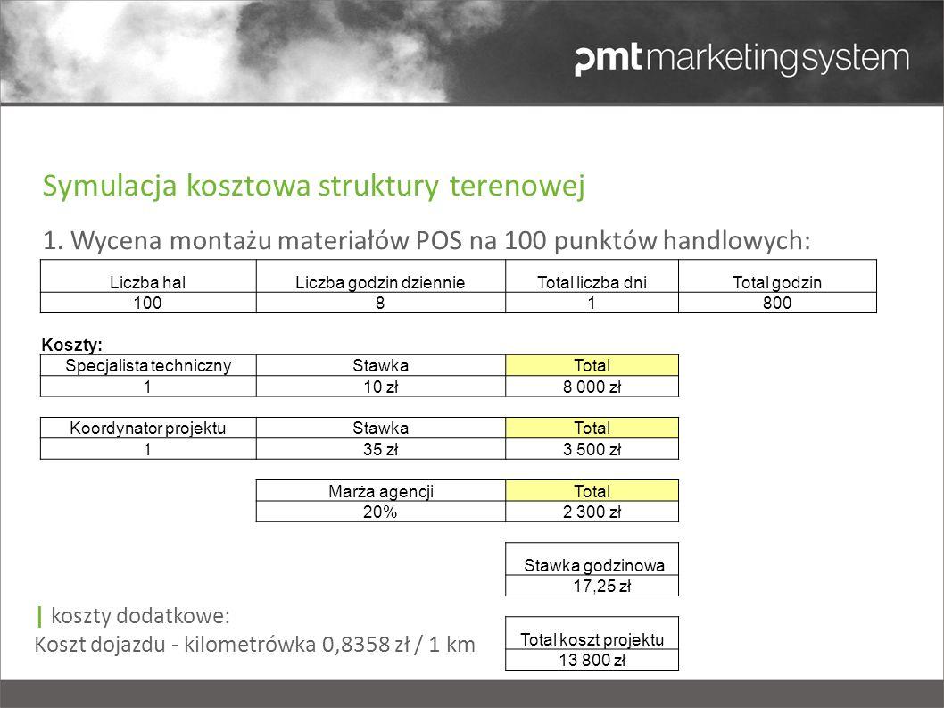 Symulacja kosztowa struktury terenowej 1. Wycena montażu materiałów POS na 100 punktów handlowych: Liczba halLiczba godzin dziennieTotal liczba dniTot