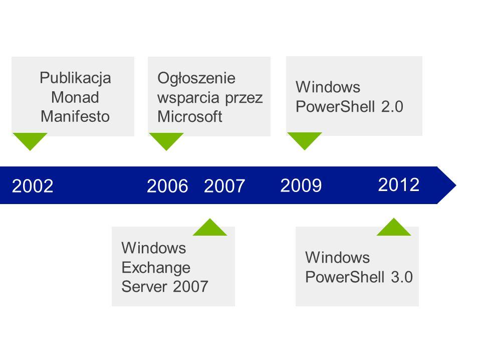 2002 2006 2007 2009 2012 Windows PowerShell 2.0 Ogłoszenie wsparcia przez Microsoft Publikacja Monad Manifesto Windows Exchange Server 2007 Windows Po