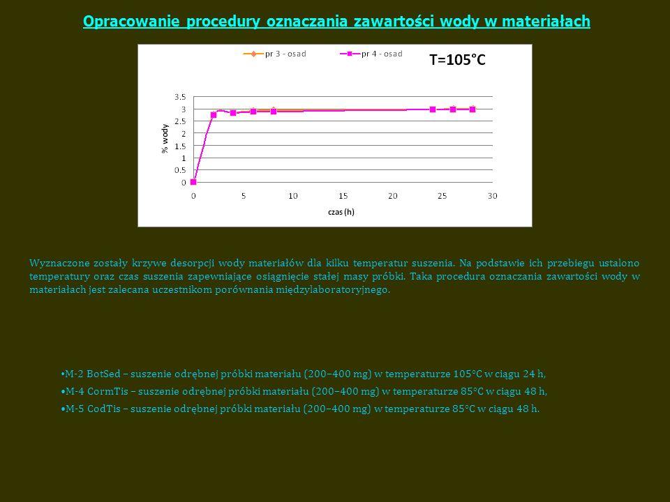Ocena jednorodności materiałów Mikrofalowe roztwarzanie próbek materiałów.