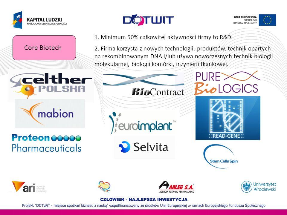 Core Biotech 1.Minimum 50% całkowitej aktywności firmy to R&D.