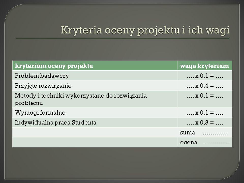 kryterium oceny projektuwaga kryterium Problem badawczy ….