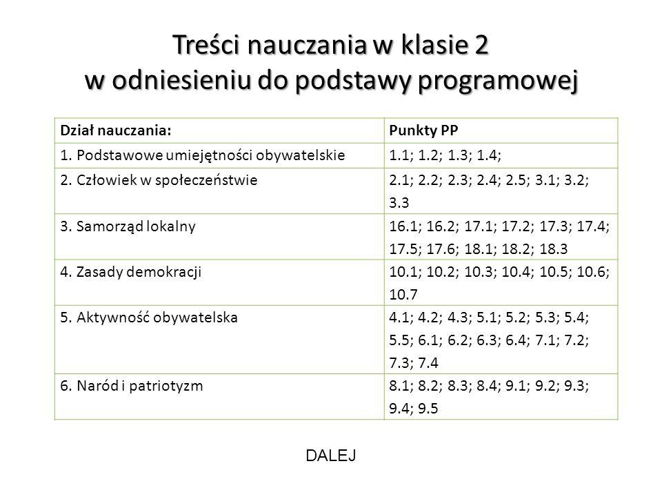 Treści nauczania w klasie 2 w odniesieniu do podstawy programowej Dział nauczania:Punkty PP 1. Podstawowe umiejętności obywatelskie1.1; 1.2; 1.3; 1.4;
