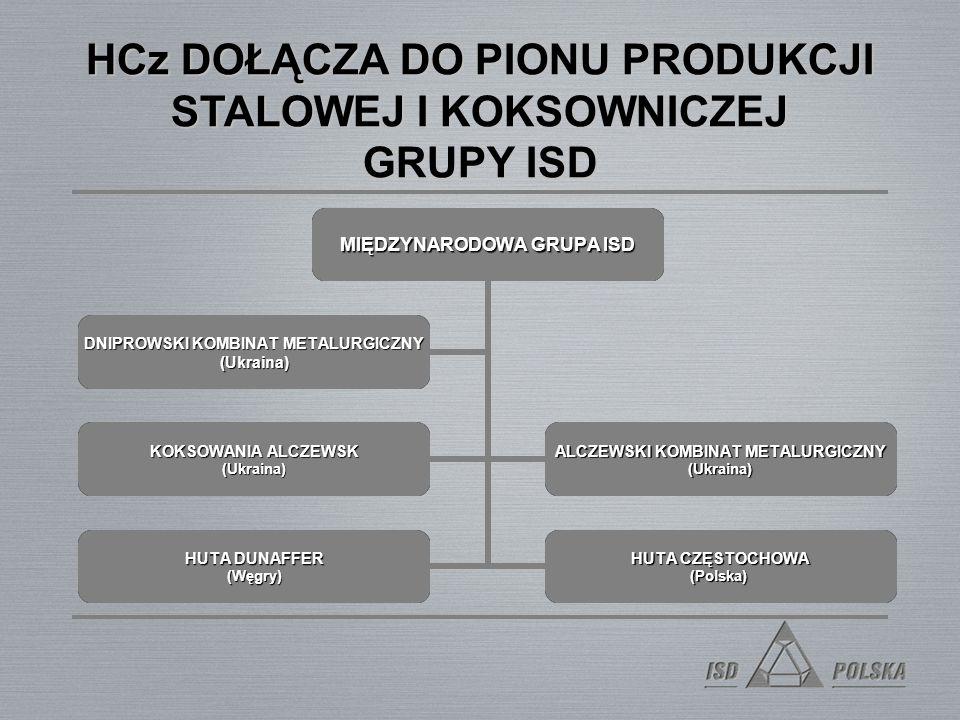 HCz DOŁĄCZA DO PIONU PRODUKCJI STALOWEJ I KOKSOWNICZEJ GRUPY ISD MIĘDZYNARODOWA GRUPA ISD Alczewski Kombinat Metalurgiczny (Ukraina) Koksowania Alczewsk (Ukraina) Huta Dunaffer (Węgry) Huta Częstochowa (Polska) Deniprowski Kombinat Metalurgiczny (Ukrainia) MIĘDZYNARODOWA GRUPA ISD KOKSOWANIA ALCZEWSK (Ukraina) ALCZEWSKI KOMBINAT METALURGICZNY (Ukraina) HUTA DUNAFFER (Węgry) HUTA CZĘSTOCHOWA (Polska) DNIPROWSKI KOMBINAT METALURGICZNY (Ukraina)