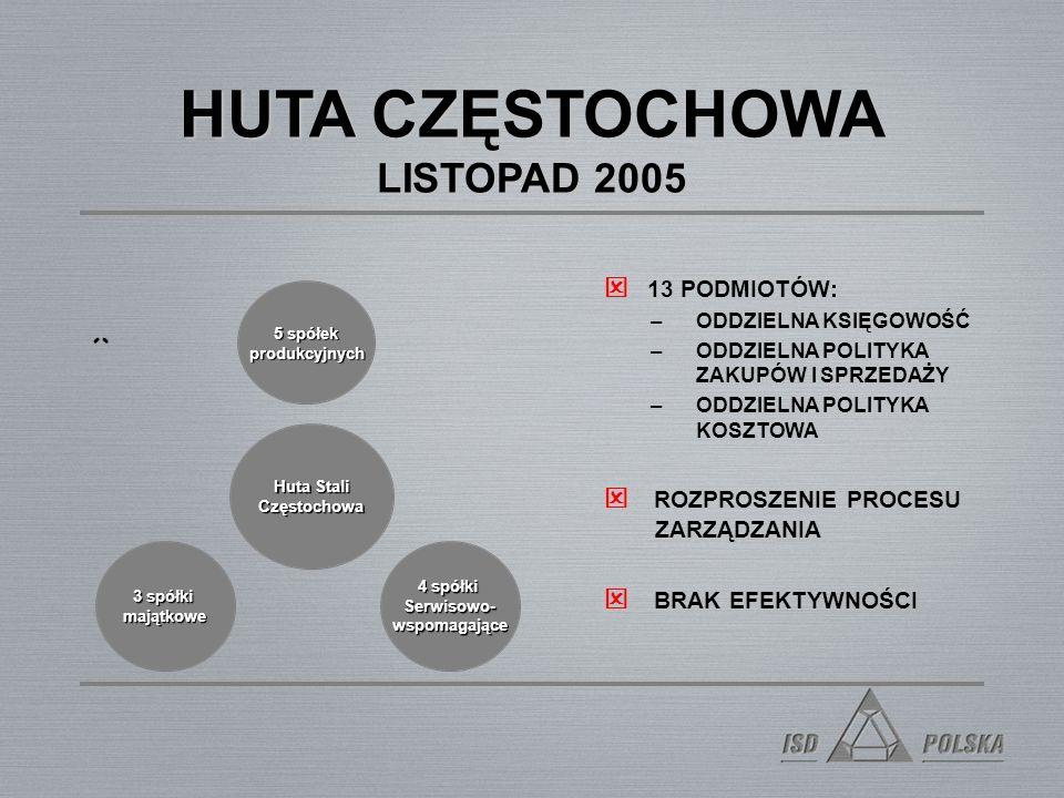 HUTA CZĘSTOCHOWA LISTOPAD 2005 13 PODMIOTÓW: –ODDZIELNA KSIĘGOWOŚĆ –ODDZIELNA POLITYKA ZAKUPÓW I SPRZEDAŻY –ODDZIELNA POLITYKA KOSZTOWA ROZPROSZENIE PROCESU ZARZĄDZANIA BRAK EFEKTYWNOŚCI 4 spółki Serwisowo- wspomagające