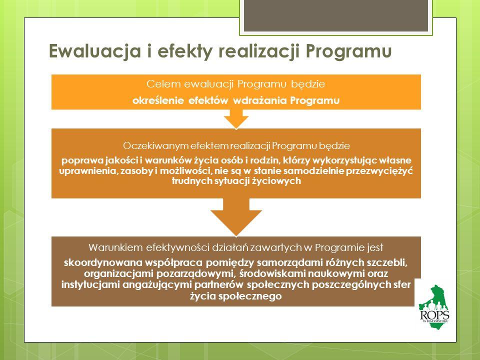 Ewaluacja i efekty realizacji Programu Warunkiem efektywności działań zawartych w Programie jest skoordynowana współpraca pomiędzy samorządami różnych szczebli, organizacjami pozarządowymi, środowiskami naukowymi oraz instytucjami angażującymi partnerów społecznych poszczególnych sfer życia społecznego Oczekiwanym efektem realizacji Programu będzie poprawa jakości i warunków życia osób i rodzin, którzy wykorzystując własne uprawnienia, zasoby i możliwości, nie są w stanie samodzielnie przezwyciężyć trudnych sytuacji życiowych Celem ewaluacji Programu będzie określenie efektów wdrażania Programu