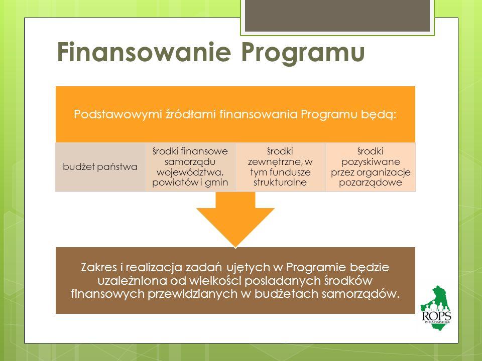Finansowanie Programu Zakres i realizacja zadań ujętych w Programie będzie uzależniona od wielkości posiadanych środków finansowych przewidzianych w budżetach samorządów.