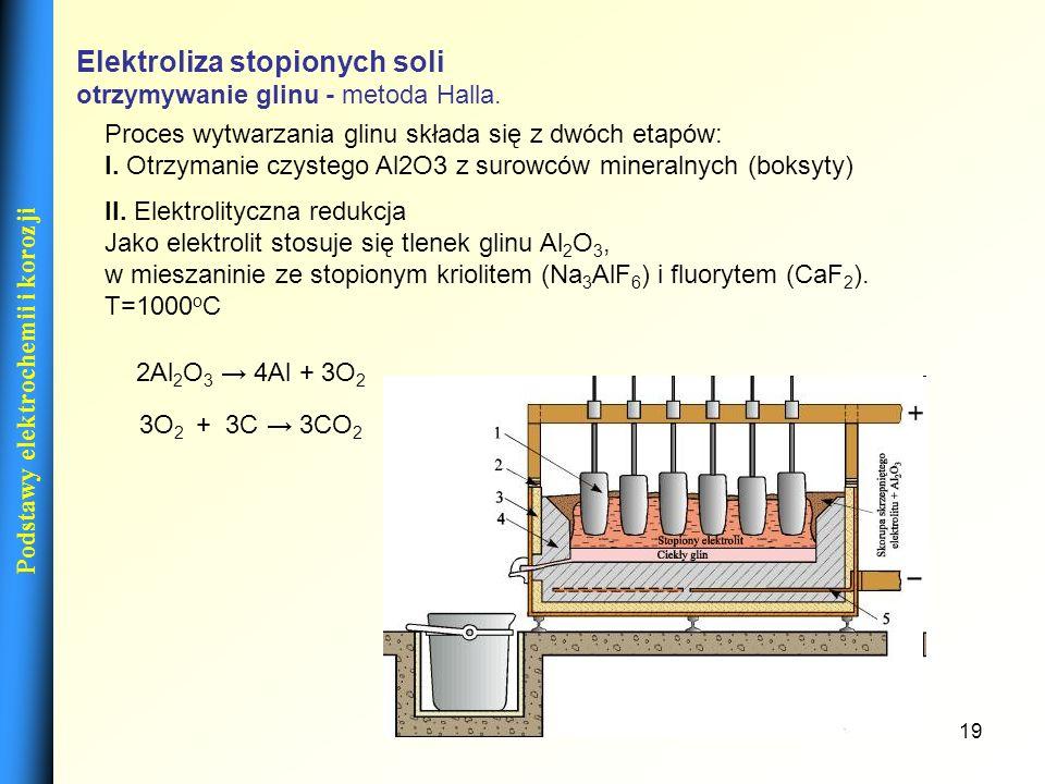 19 Podstawy elektrochemii i korozji Elektroliza stopionych soli otrzymywanie glinu - metoda Halla. II. Elektrolityczna redukcja Jako elektrolit stosuj