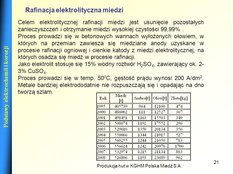21 Rafinacja elektrolityczna miedzi Celem elektrolitycznej rafinacji miedzi jest usunięcie pozostałych zanieczyszczeń i otrzymanie miedzi wysokiej czy